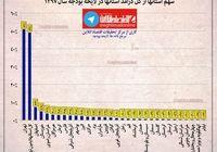 سهم استانها از کل درآمد در لایحه بودجه۹۷ +اینفوگرافیک